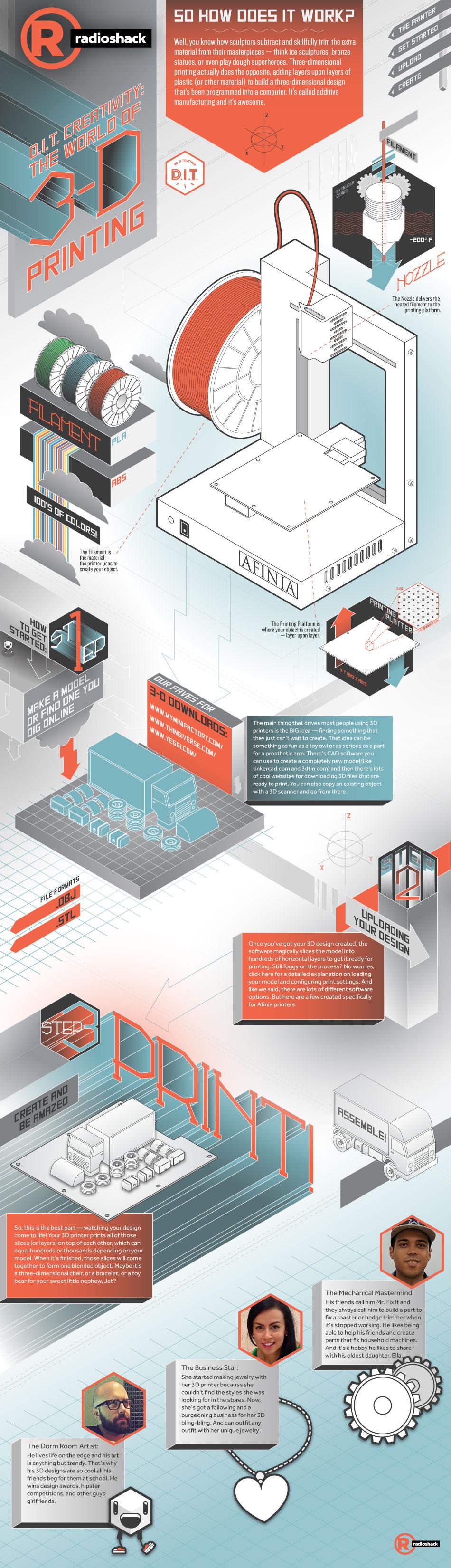 RadioShack-3DPrinting.jpg