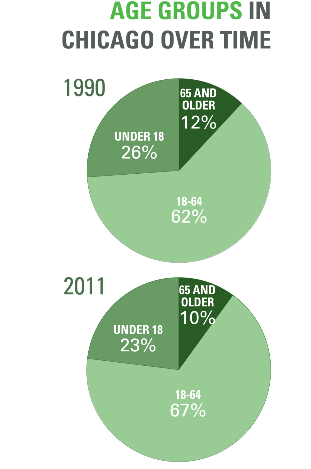 Demographic Changes_Age groups Chicago.png