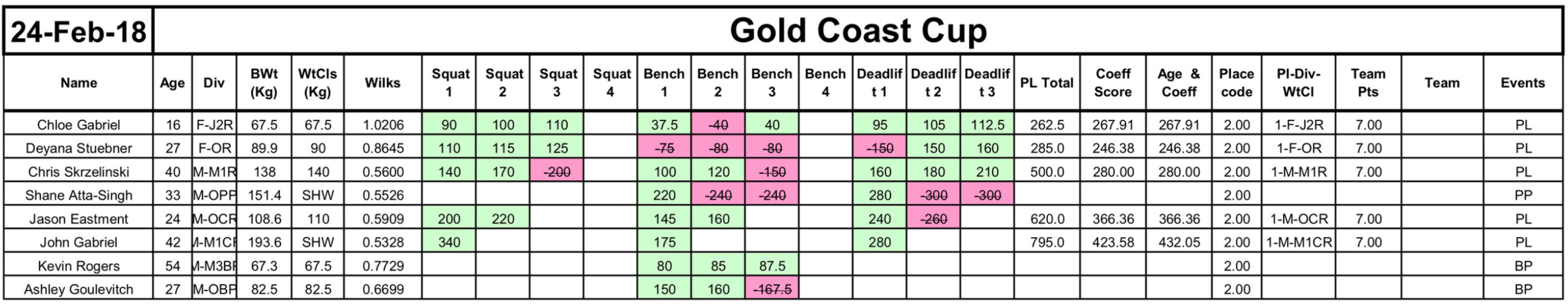 Gold Coast Cup 2018
