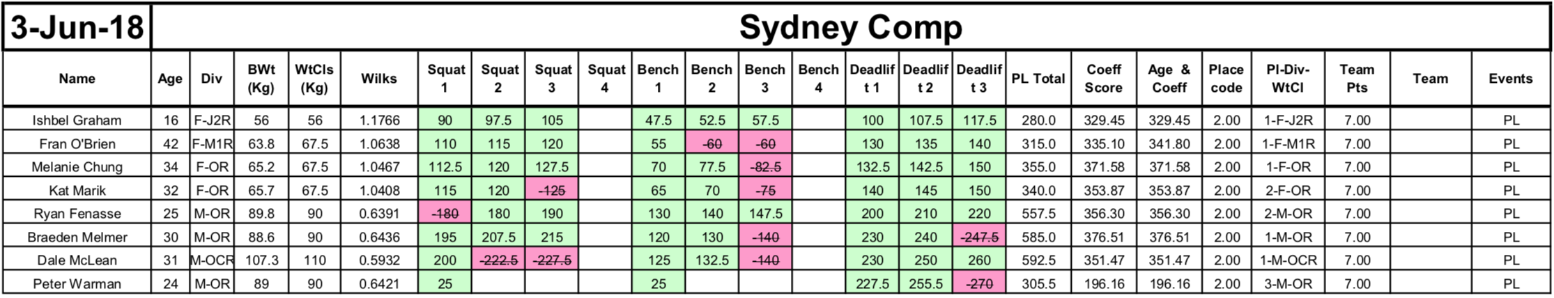 Sydney Competition 2018 - Awaiting Results