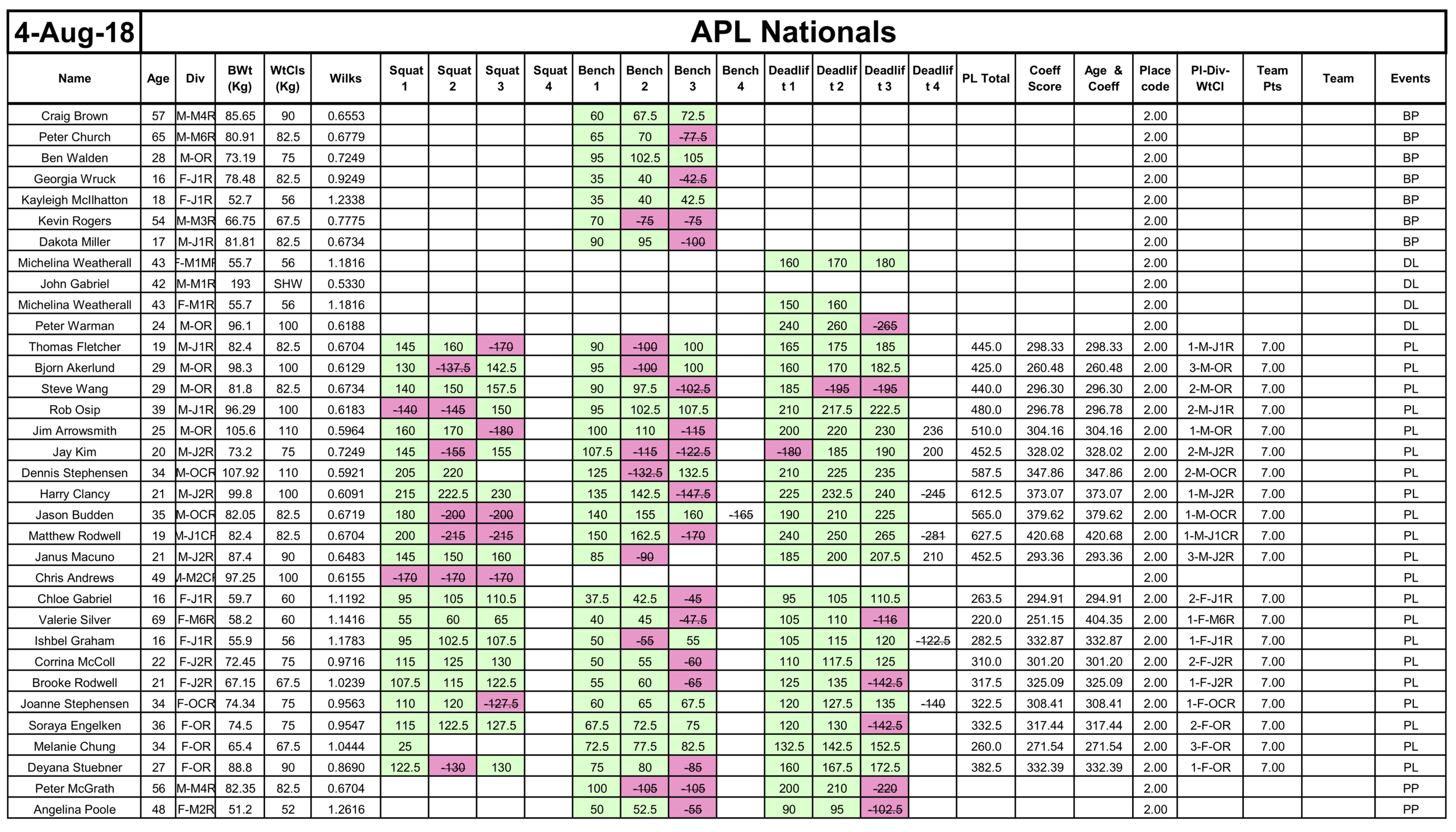 APL Nationals 2018