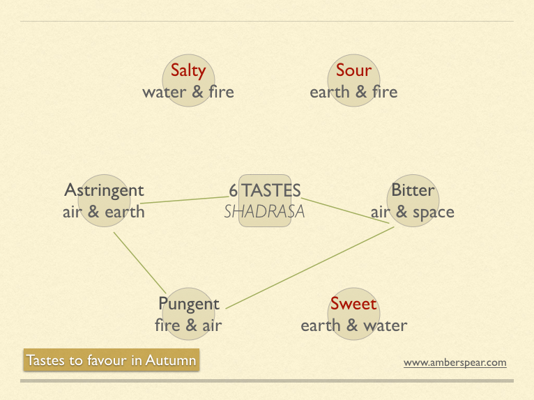 Tastes to favour in Autumn.jpg.png