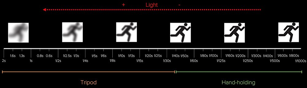 High-tech chart of the shutter speed scale. Slow shutter speeds requires the aid of a tripod to smooth out movements and to avoid camera shakes and fast shutter speed are instead required to freeze moving object. Fast shutter speed means less light entering the sensor and slow shutter speed means more light entering the sensor.