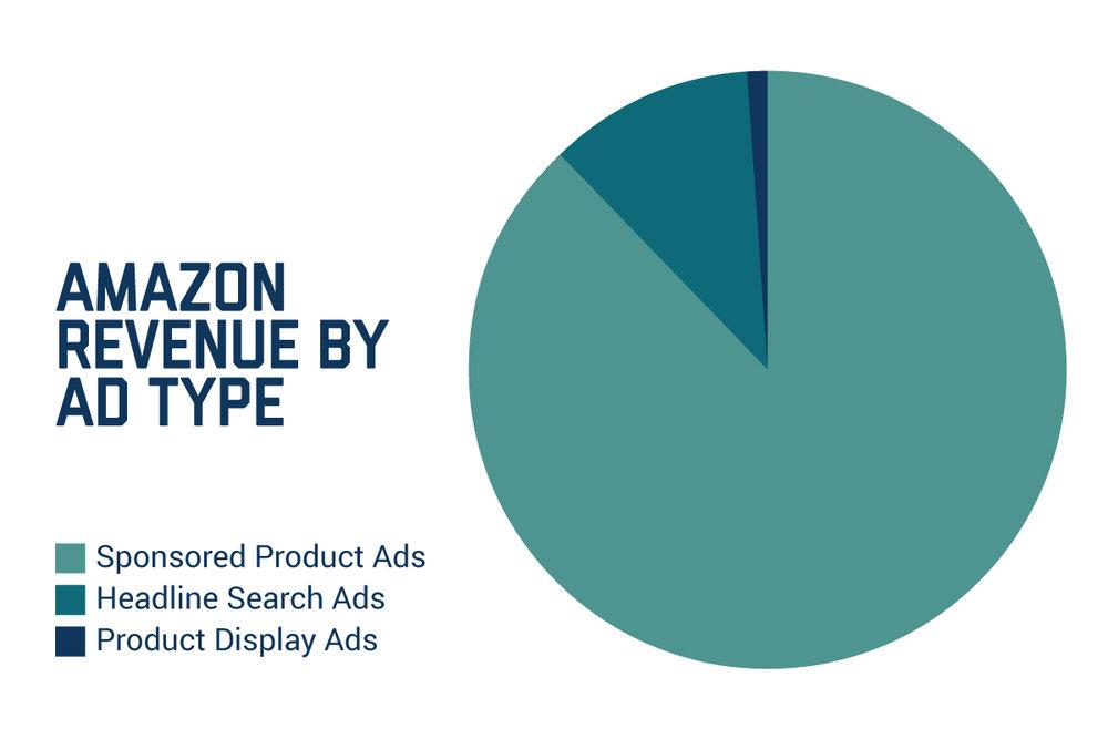 Amazon-Revenue-by-Ad-Type.jpg