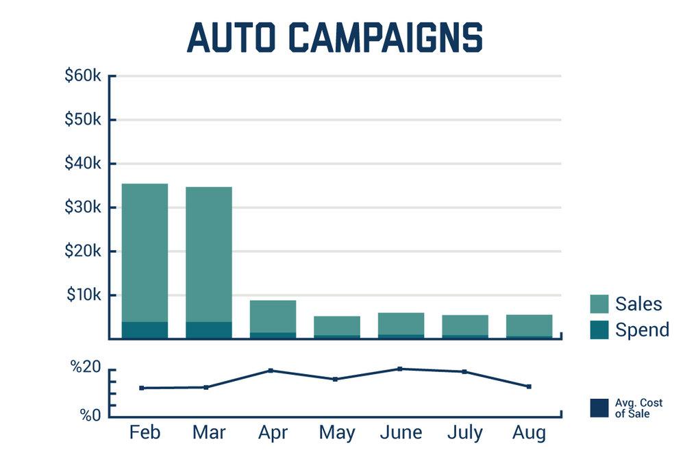 Johnny-B-Advertising-Auto-Campaigns.jpg