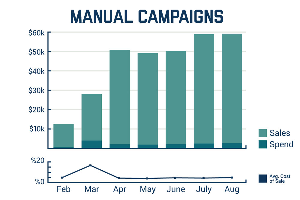 Johnny-B-Advertising-Manual-Campaigns.jpg