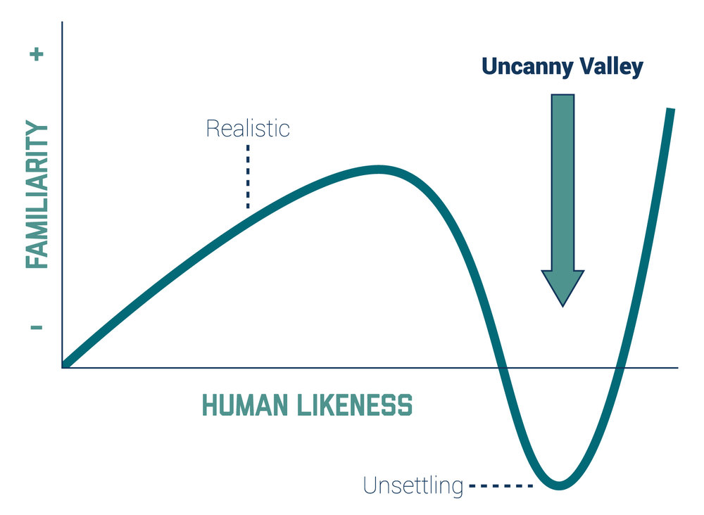 Uncanny-Valley-Graph.jpg