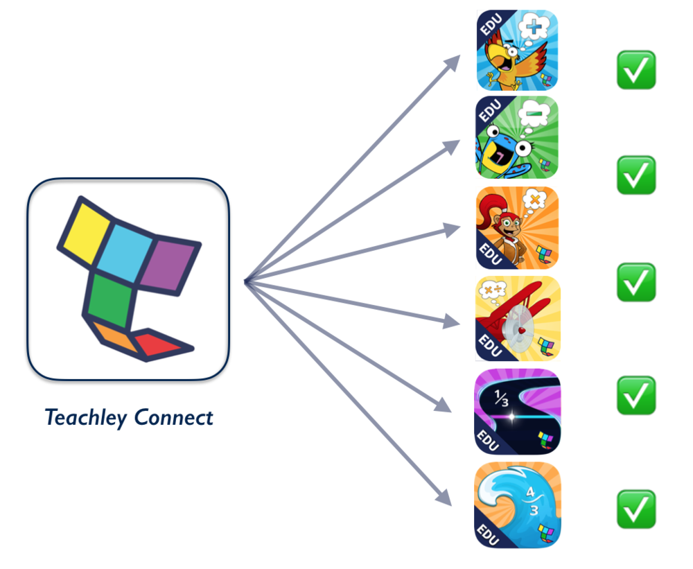 Teachley Connect app
