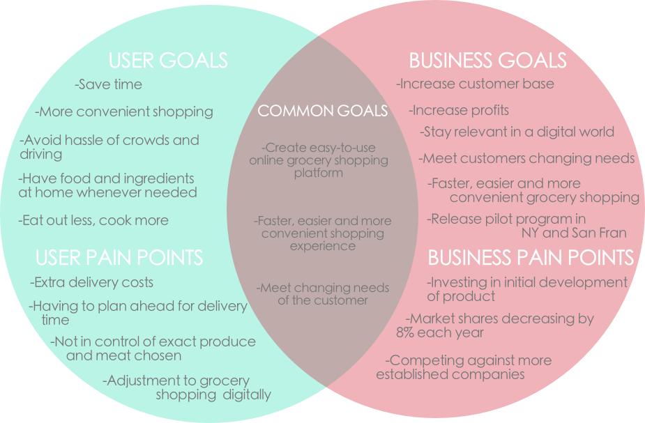 Instashop Business goals.png