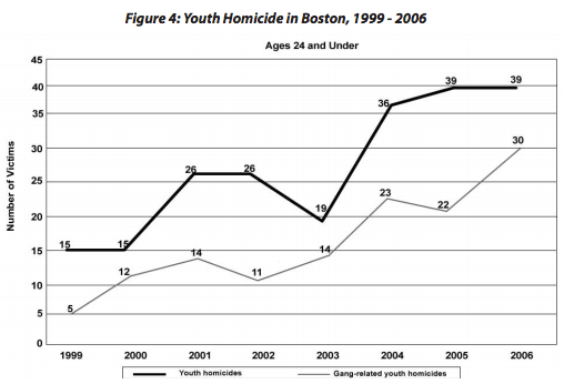 Source: Losing Faith: Police, Black Churches, and the Resurgence of Youth Violence in Boston