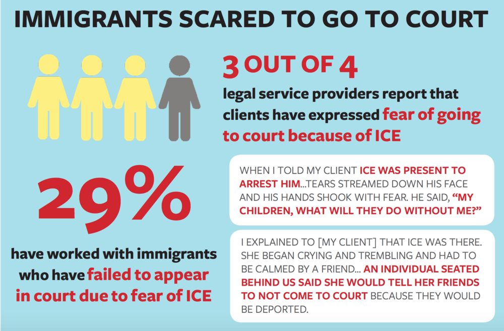 Source:  immigrantdefenseproject.org