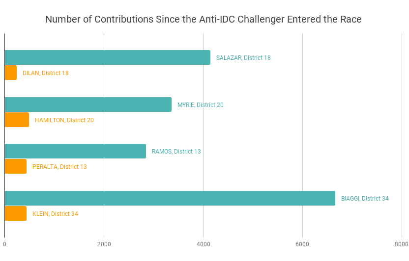 Total contributions made to challengers (GREEN) vs. incumbents (ORANGE). Credit: Nasrene Haj