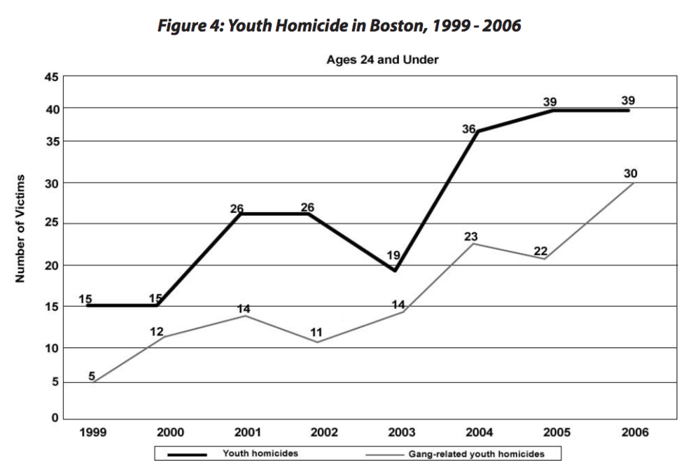 "A graphic from a Harvard report called ""Losing Faith"" examining why a successful gun violence intervention program was eliminated shows that the elimination of the program yielded a sharp increase in both youth and gang-related homicides."