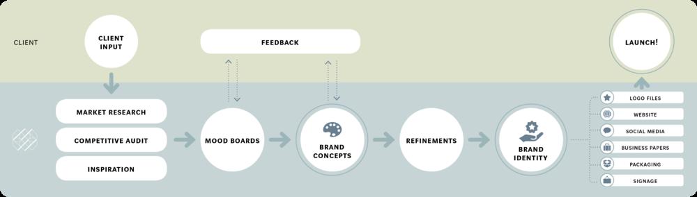 RRDDesign_Branding_Process.png