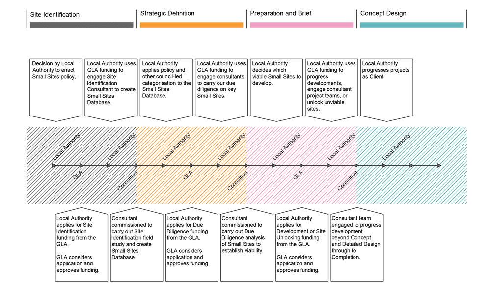 Local Authority GLA Engagement Process Diagram.jpg
