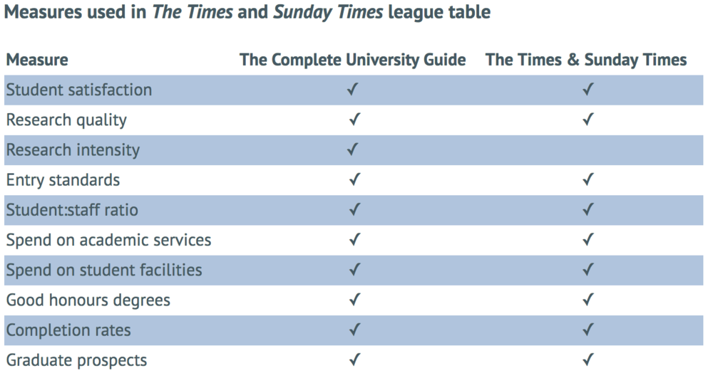 Measures used in the Sunday Times Universities League Table