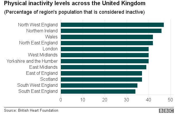 20m people in the UK are Physically Inactive - Should Schools do More?