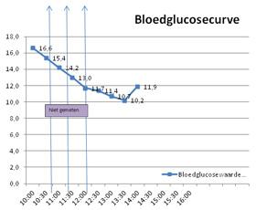 Dit is een curve van een kortwerkende insuline. - Deze kat bereikte 3,5 uur na het toedienen van de insuline het laagste punt.