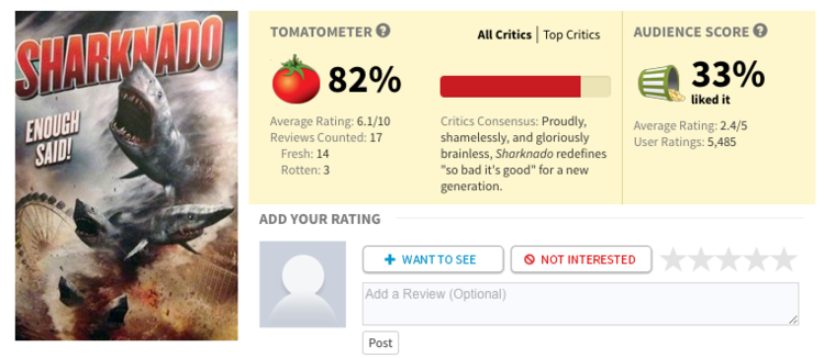 Rotten Tomatoes Is The Most Popular Movie Reviewing Website Which Takes A Very Unique Take On The Idea Of Reviewing A Movie Rotten Tomatoes Basically Rate
