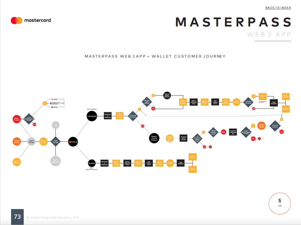 Brujita MasterPass Estrategia UX/UI