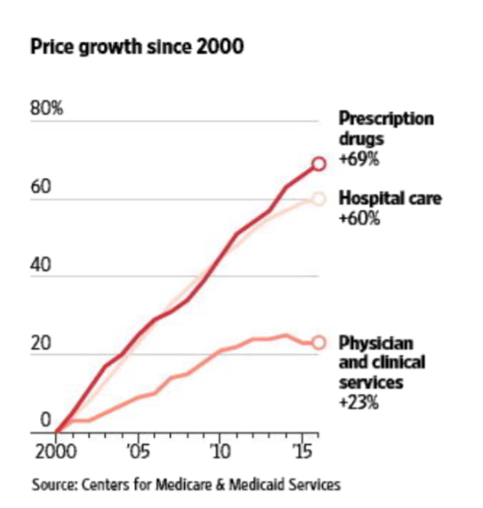 Price growth since 2000.png