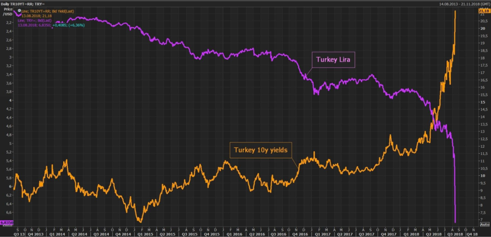 Turkey's cost of borrowing has skyrocketed as their currency tumbles