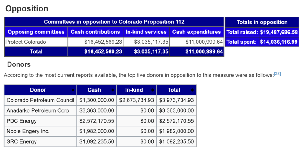 Donors opposing the Proposition 112 have spent over 23 times more than donors in support of 112.  https://ballotpedia.org/Campaign_finance_methodology