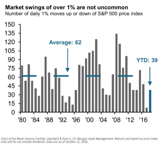 JPM mkt swings.png