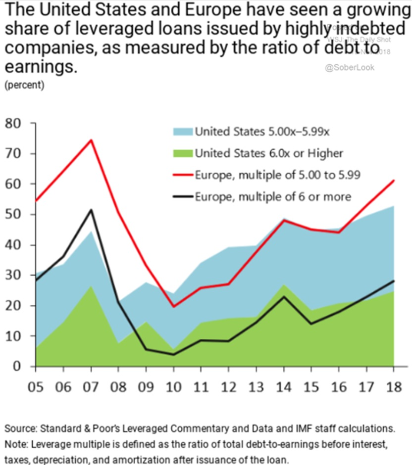 Lev+Loans+Debt+to+EBITDA+US+and+EUR.jpg