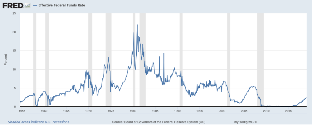 fredgraph_fedfunds_1-19-2019.png