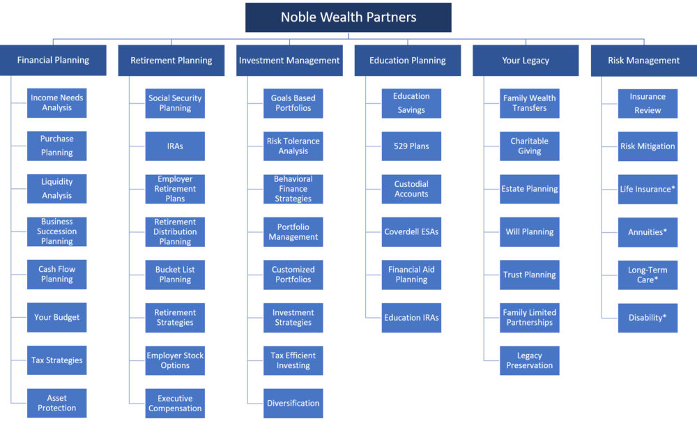 *Noble Wealth Partners does not sell insurance products. We do provide advice on insurance as part of a wholistic financial plan. Legal and tax advice is merely guidance as it relates to your plan. Please consult with your legal and tax professionals to have legal documents drafted and taxes filed.