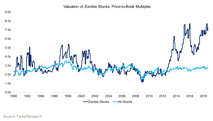 The Price-to- Book ratio measures the price investors pay for one dollar of equity in the company.