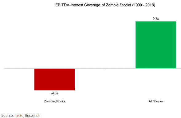 Interest coverage ratio = EBITDA (earnings before interest, taxes, depreciation, and amortization)/Interest Expenses