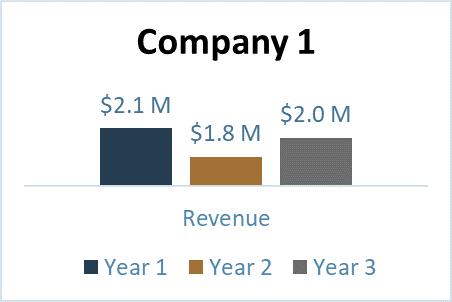 Company 1 Graph.png