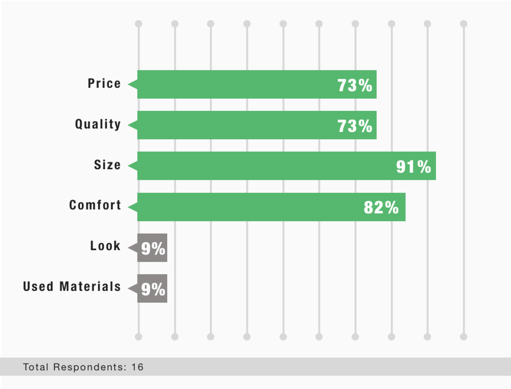 The survey revealed the main features concerning online footwear shopping