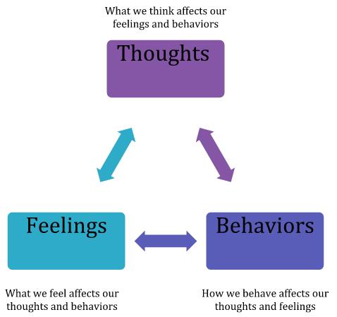 Depression+Treatment,+Teen+-+Dena+Lampert+-+Rockville+Centre,+NY.png