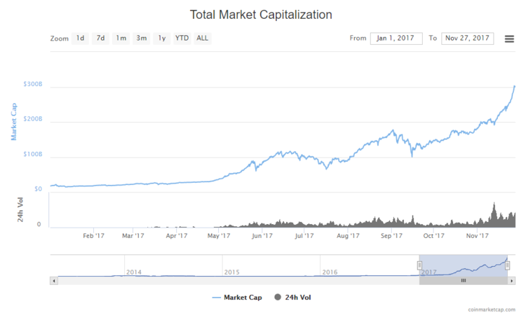 Cryptocurrency Market Cap YTD 2017.PNG