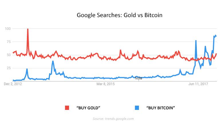 Buy Bitcoin vs Buy Gold.jpg