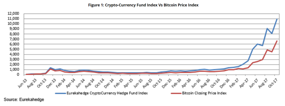 Eureka Hedge Crypto Hedge vs Bitcoin.png