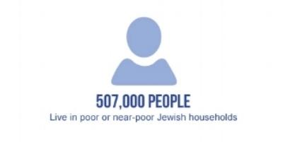 jewish poverty.jpg