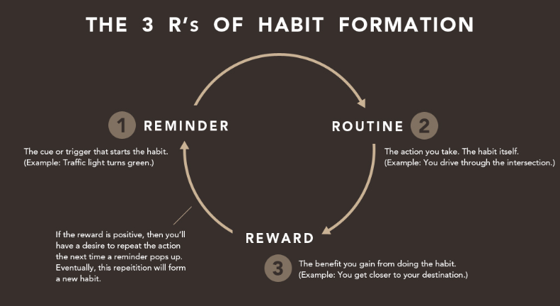 """Graphic based on Charles Duhigg's """"Habit Loop"""" in The Power of Habit. Created by James Clear."""
