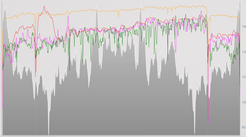 "Long run out. (Pink = Power, Green = Pace, Orange = Cadence, Red = Heart Rate)  We can see here that there is more variance with pace but also there is decoupling, so a lower pace at the end of the run. However, the power remains fairly consistent for that last block. This shows how on longer runs, as the body fatigues, traditional ""pace"" orientated measures of training doses may be inaccurate. Also, we can an ensure a more steady effort without worrying about pace changes. For the final hill, we can see the effort was more or less constant, although the pace dropped off."