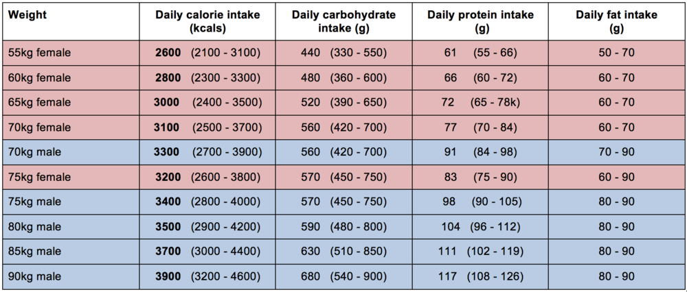 Daily intake averaged over the week based on an average of 2 hours training a day (5@2hrs, 1@4hrs, 1 rest day). If you deviate significantly from those figures, check out how to adjust it below.
