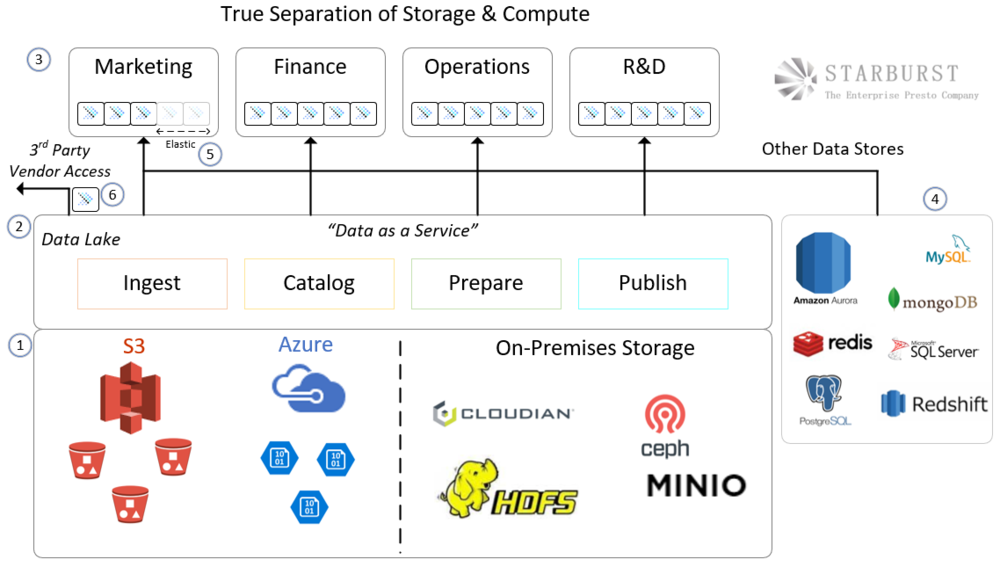 Below Is An Image Which Illustrates An Example Of A TRUE Separation Storage  And Compute Architecture. This Applies To On Premieses, In The Cloud Or  Even In ...