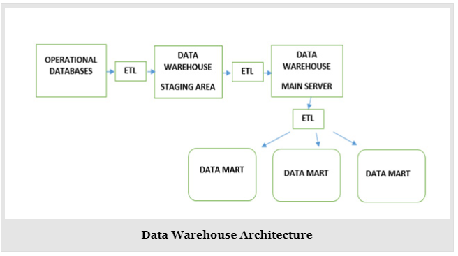 Courtesy of: http://whatisdbms.com/data-warehouse-architecture-with-diagram-and-pdf-file/