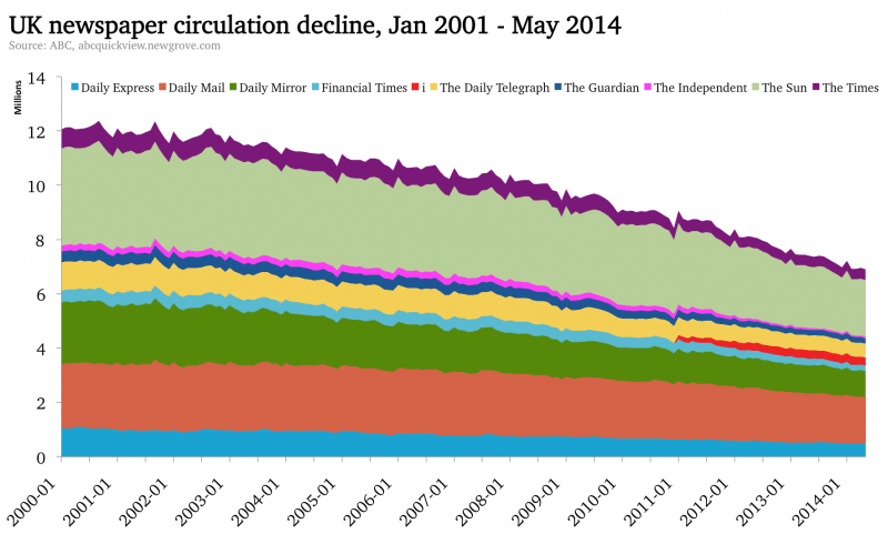 uk newspaper circulation decline