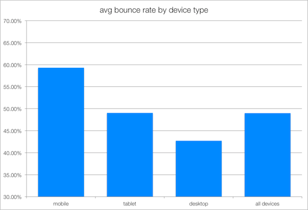 bounce rate by device