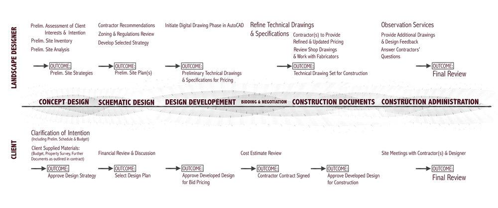StA-Design Phases-Graph-flat.jpg