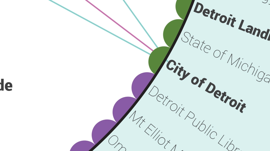 Visualizing Detroit's Civic Tech Ecosystem