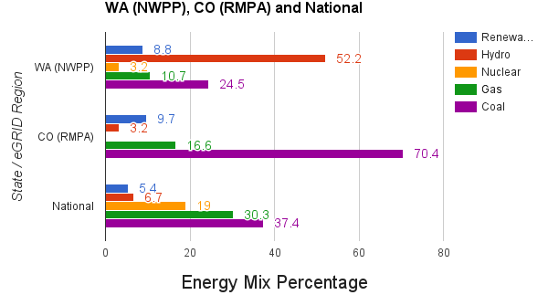Data Transcribed from EPA eGRID database | Chart © George H Thomas